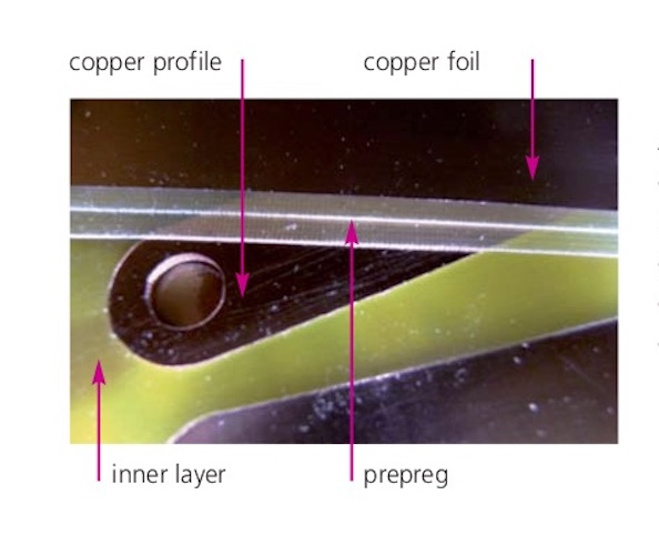 thick copper profile technology