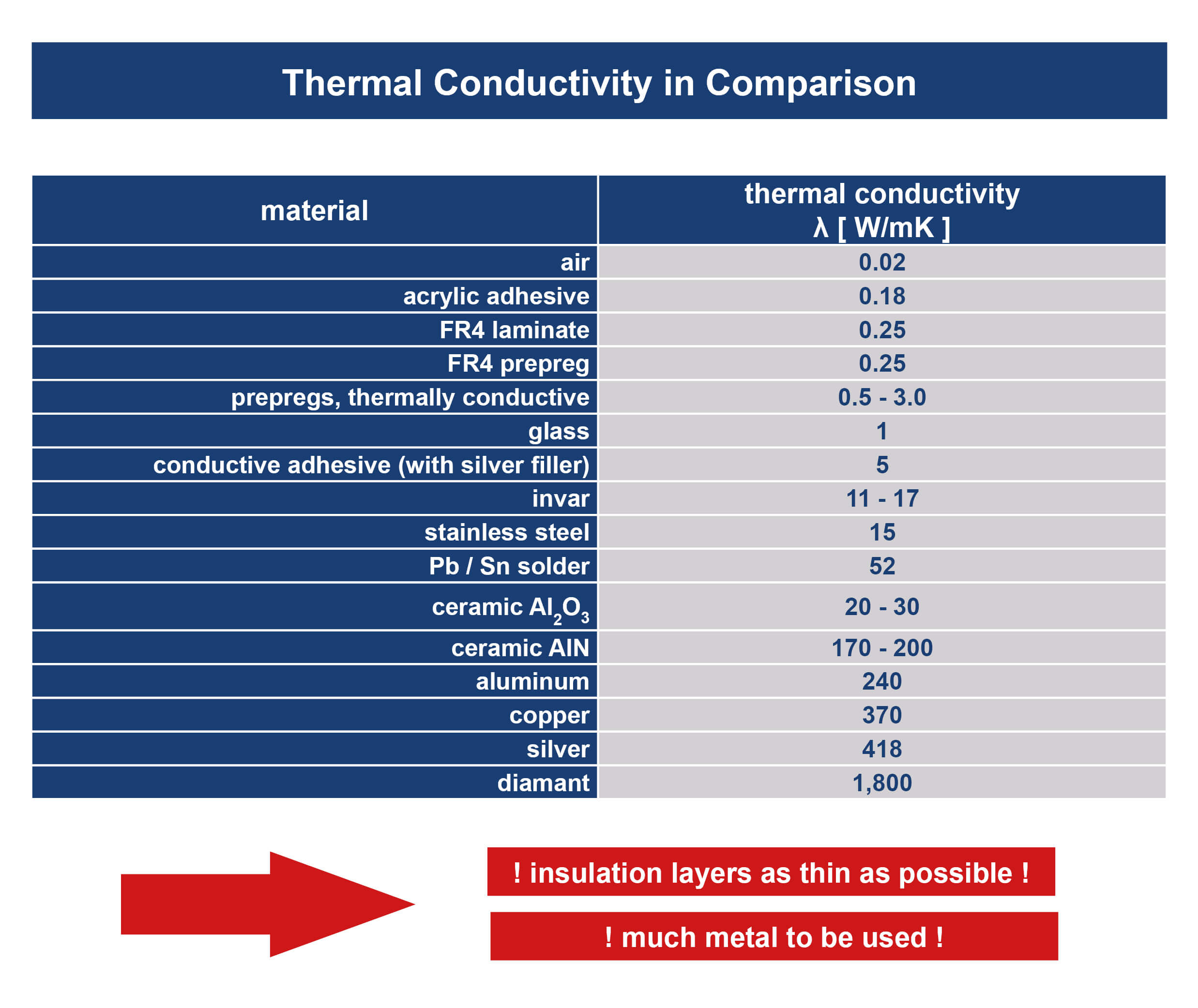 Unimicron Metall Inlay thermal conductivity